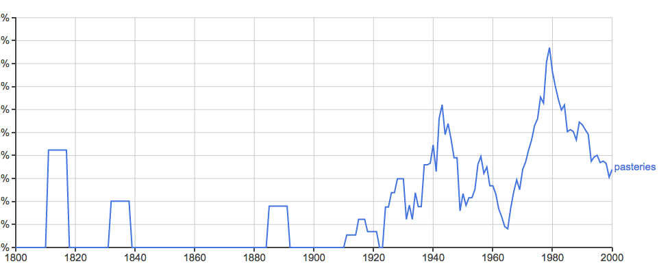 Usage of the word pasteries since the 19th century