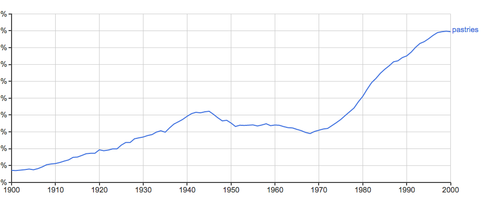 Usage of the word pastries since the 20th century