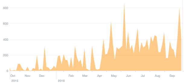 How I tripled my client's Facebook reach in just 6 months